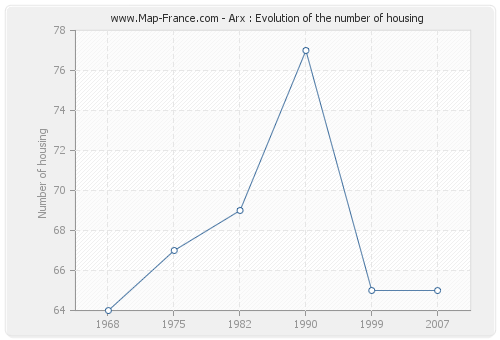 Arx : Evolution of the number of housing