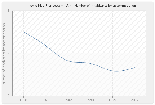 Arx : Number of inhabitants by accommodation