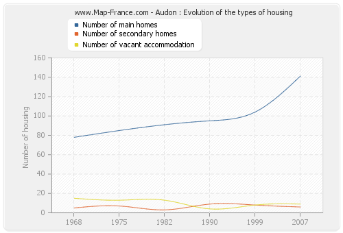 Audon : Evolution of the types of housing