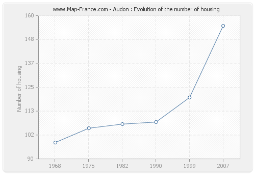 Audon : Evolution of the number of housing