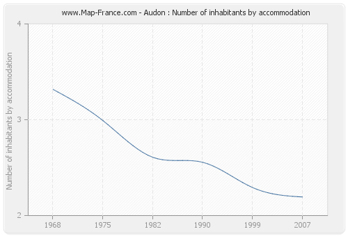 Audon : Number of inhabitants by accommodation