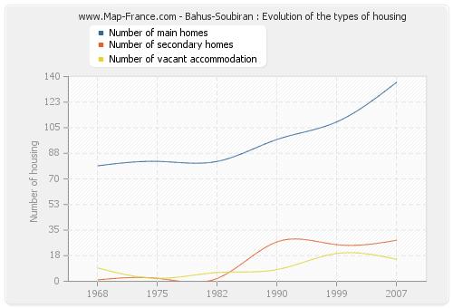 Bahus-Soubiran : Evolution of the types of housing