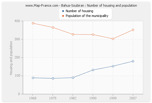 Bahus-Soubiran : Number of housing and population
