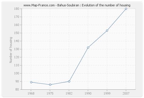 Bahus-Soubiran : Evolution of the number of housing