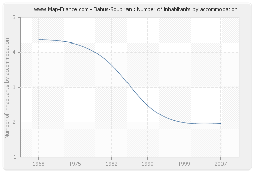 Bahus-Soubiran : Number of inhabitants by accommodation