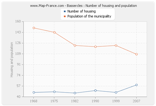 Bassercles : Number of housing and population
