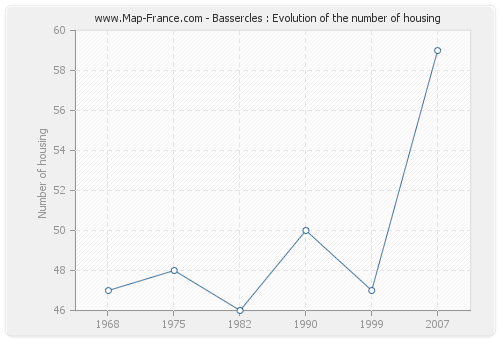 Bassercles : Evolution of the number of housing