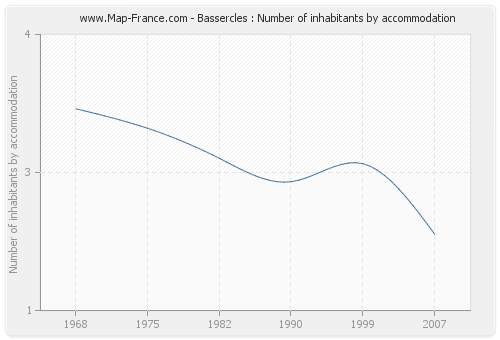 Bassercles : Number of inhabitants by accommodation