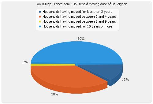 Household moving date of Baudignan