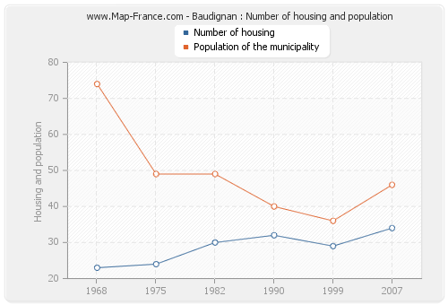 Baudignan : Number of housing and population