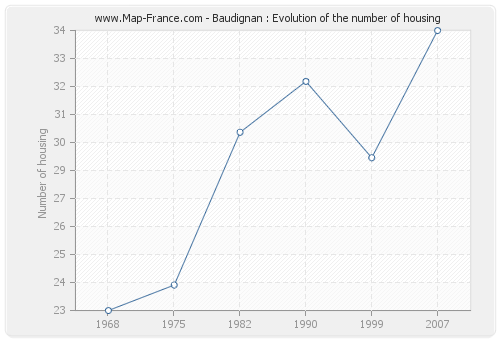 Baudignan : Evolution of the number of housing