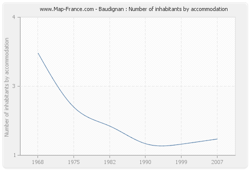 Baudignan : Number of inhabitants by accommodation