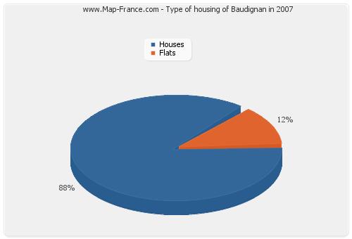 Type of housing of Baudignan in 2007