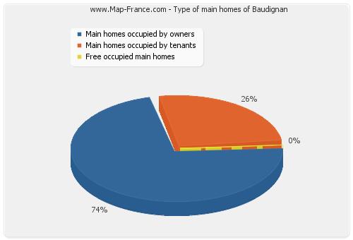 Type of main homes of Baudignan