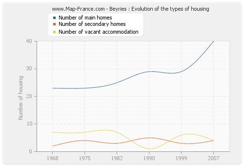 Beyries : Evolution of the types of housing
