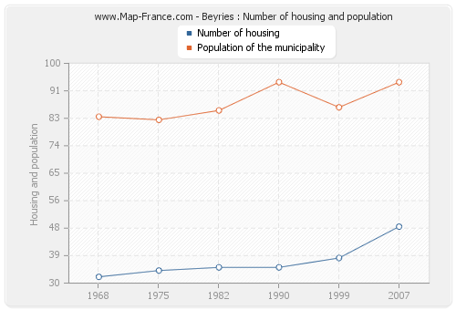 Beyries : Number of housing and population