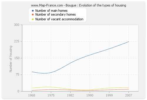 Bougue : Evolution of the types of housing