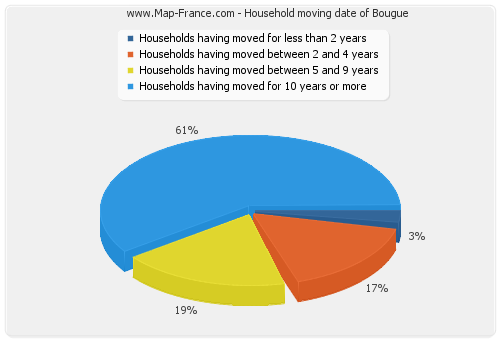 Household moving date of Bougue