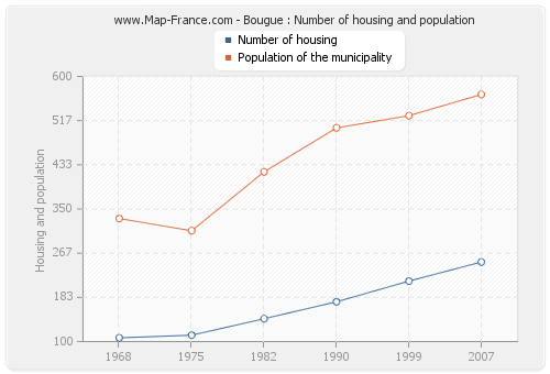 Bougue : Number of housing and population