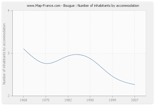 Bougue : Number of inhabitants by accommodation