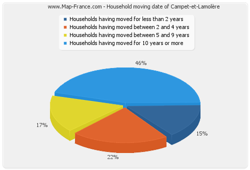 Household moving date of Campet-et-Lamolère