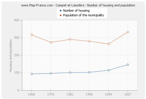 Campet-et-Lamolère : Number of housing and population