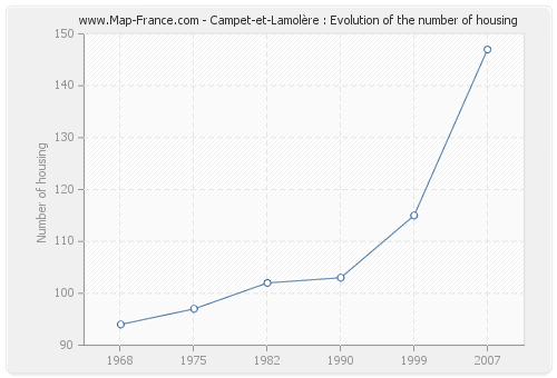 Campet-et-Lamolère : Evolution of the number of housing