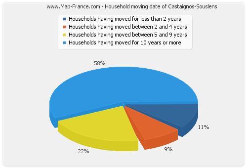 Household moving date of Castaignos-Souslens