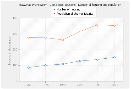 Castaignos-Souslens : Number of housing and population