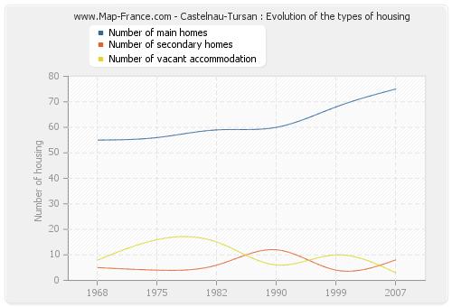 Castelnau-Tursan : Evolution of the types of housing
