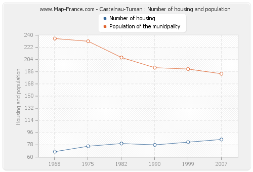 Castelnau-Tursan : Number of housing and population
