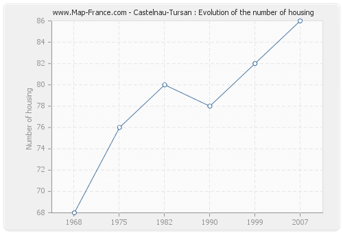 Castelnau-Tursan : Evolution of the number of housing