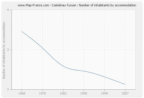 Castelnau-Tursan : Number of inhabitants by accommodation