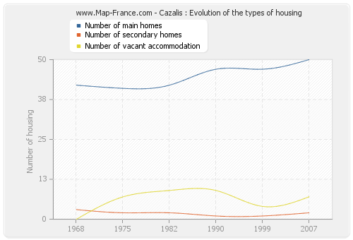 Cazalis : Evolution of the types of housing