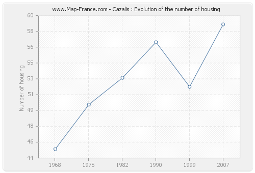 Cazalis : Evolution of the number of housing