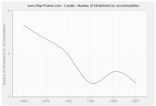 Cazalis : Number of inhabitants by accommodation