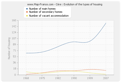 Cère : Evolution of the types of housing