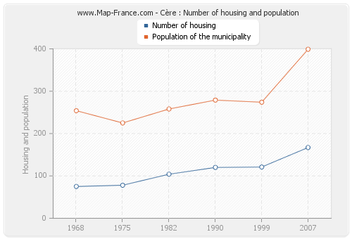 Cère : Number of housing and population