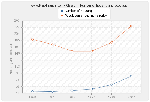 Classun : Number of housing and population