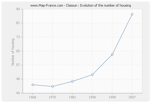 Classun : Evolution of the number of housing