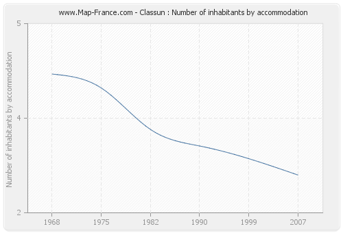 Classun : Number of inhabitants by accommodation