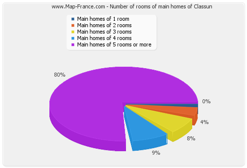 Number of rooms of main homes of Classun