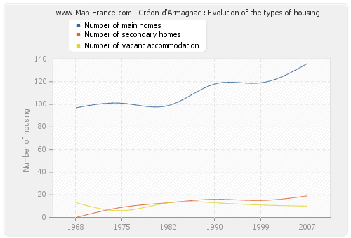 Créon-d'Armagnac : Evolution of the types of housing