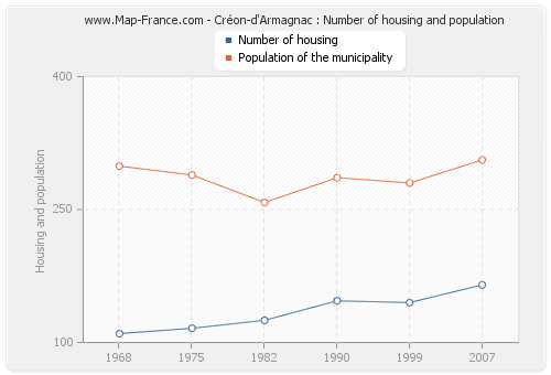 Créon-d'Armagnac : Number of housing and population