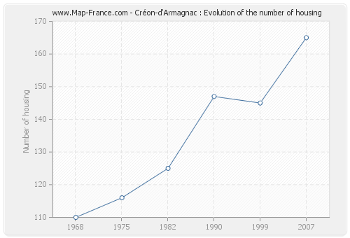 Créon-d'Armagnac : Evolution of the number of housing