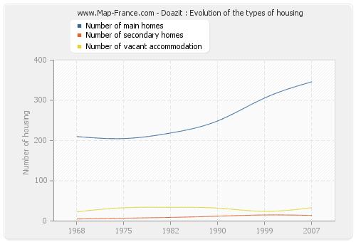 Doazit : Evolution of the types of housing