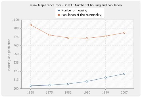 Doazit : Number of housing and population