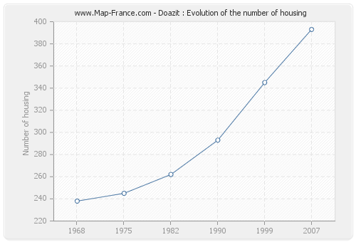 Doazit : Evolution of the number of housing