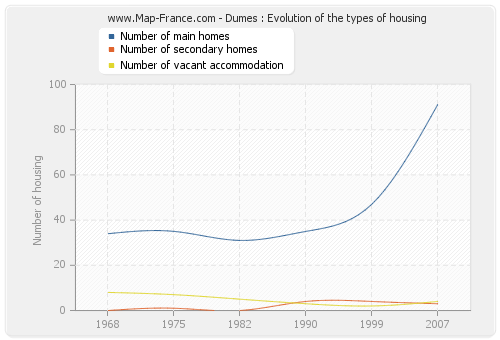 Dumes : Evolution of the types of housing