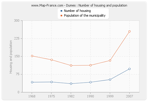 Dumes : Number of housing and population